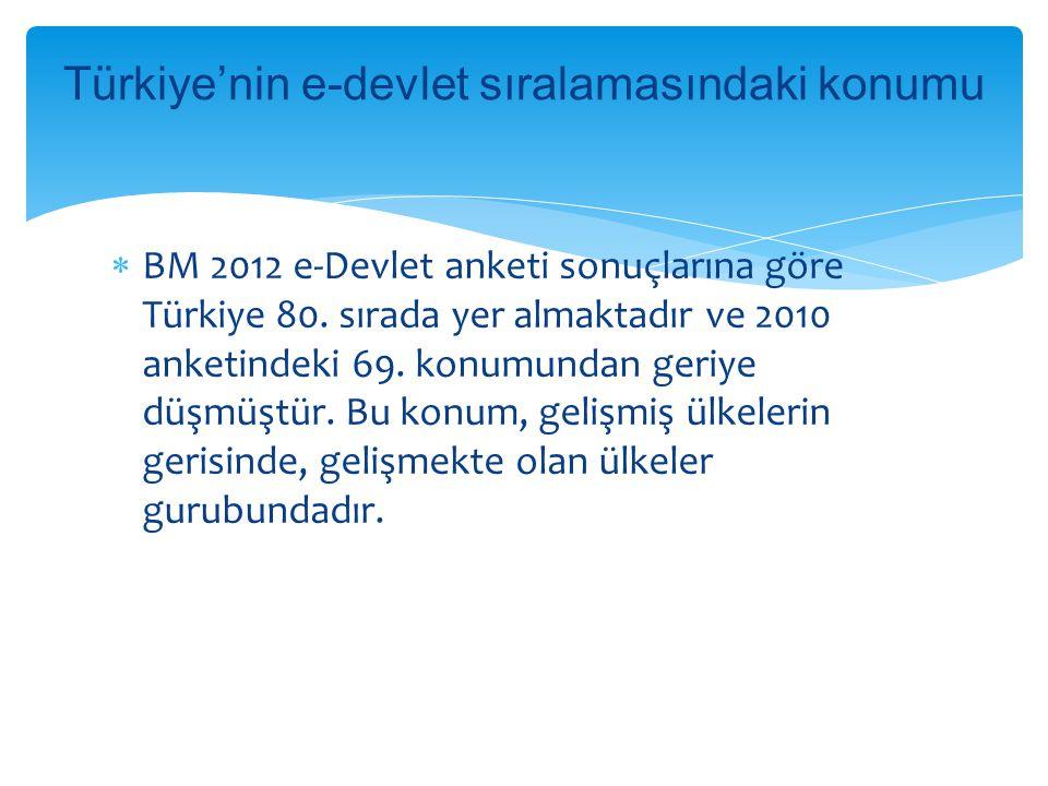 Türkiye'nin e-devlet sıralamasındaki konumu