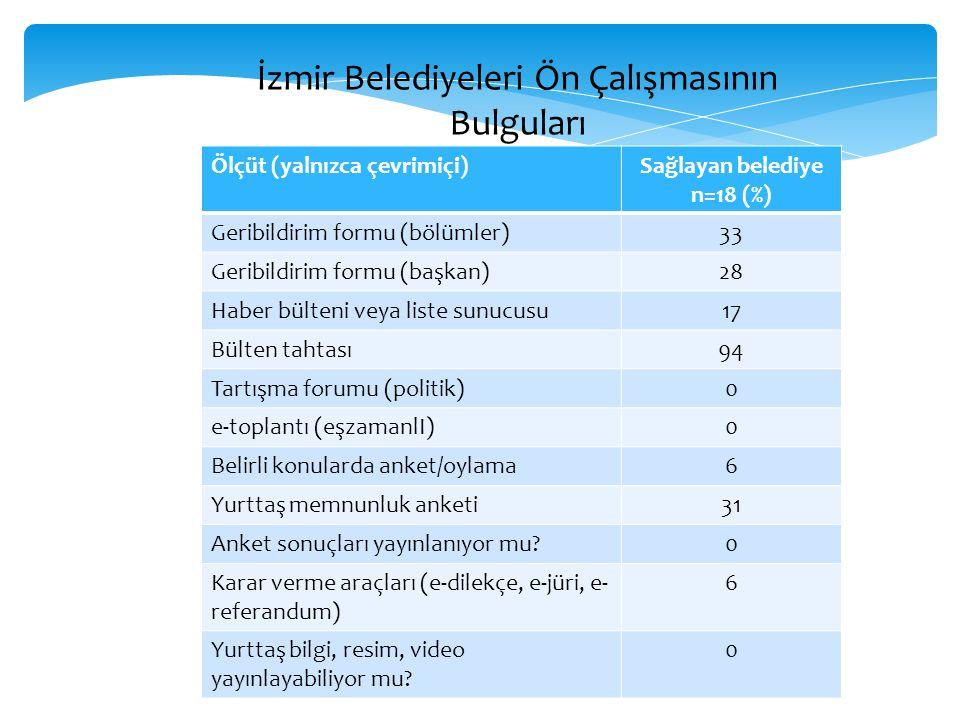 Sağlayan belediye n=18 (%)