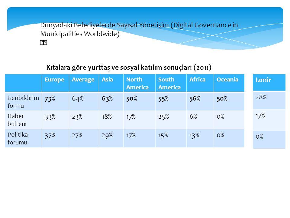 Kıtalara göre yurttaş ve sosyal katılım sonuçları (2011) 73% 64% 63%