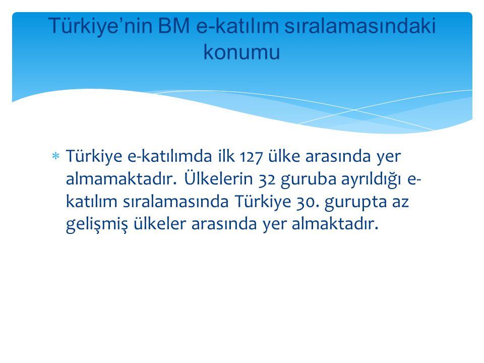 Türkiye'nin BM e-katılım sıralamasındaki konumu