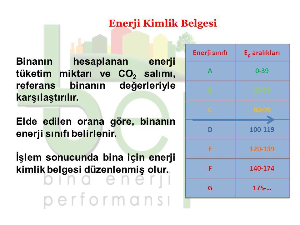 Elde edilen orana göre, binanın enerji sınıfı belirlenir.