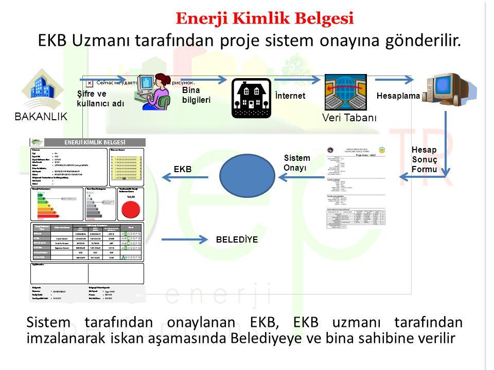 EKB Uzmanı tarafından proje sistem onayına gönderilir.