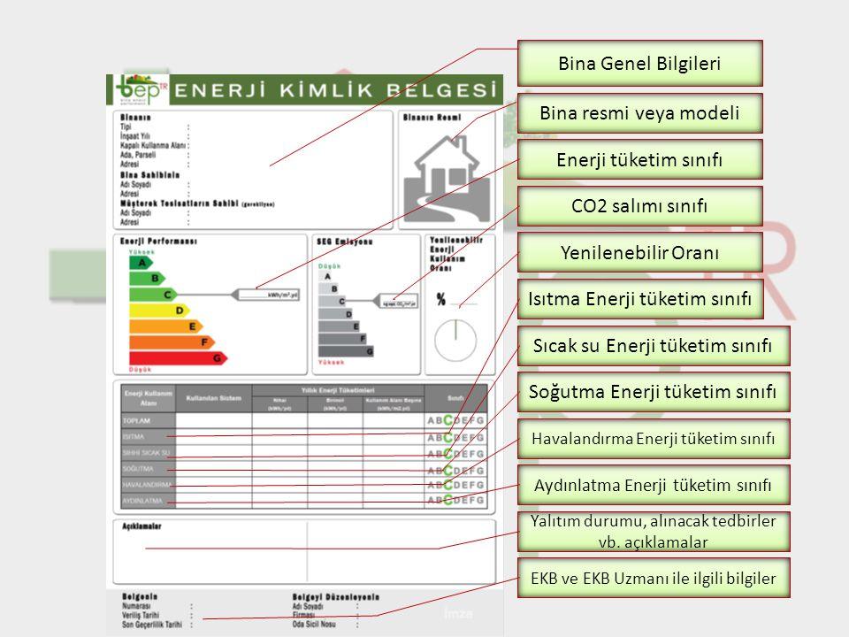 Isıtma Enerji tüketim sınıfı