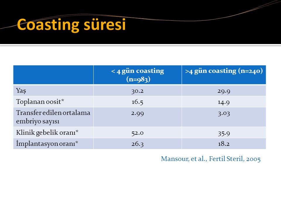 Coasting süresi < 4 gün coasting (n=983) >4 gün coasting (n=240)