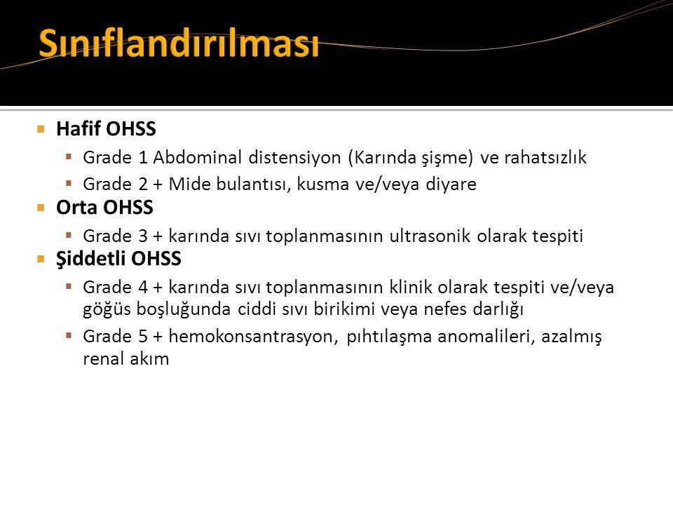 Sınıflandırılması Hafif OHSS Orta OHSS Şiddetli OHSS