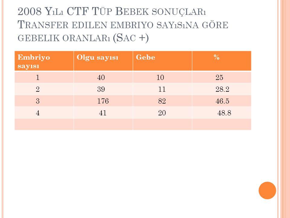 2008 Yılı CTF Tüp Bebek sonuçları Transfer edilen embriyo sayısına göre gebelik oranları (Sac +)