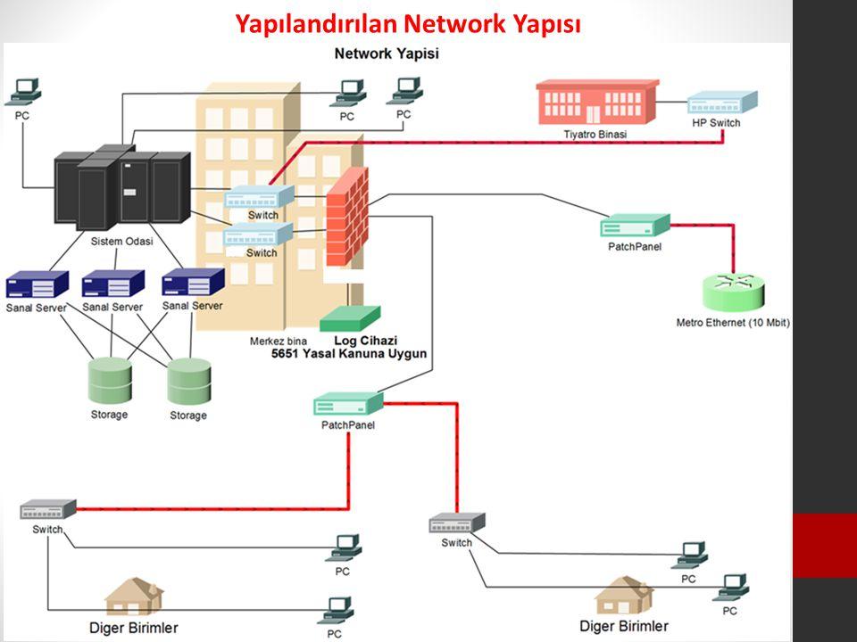 Yapılandırılan Network Yapısı