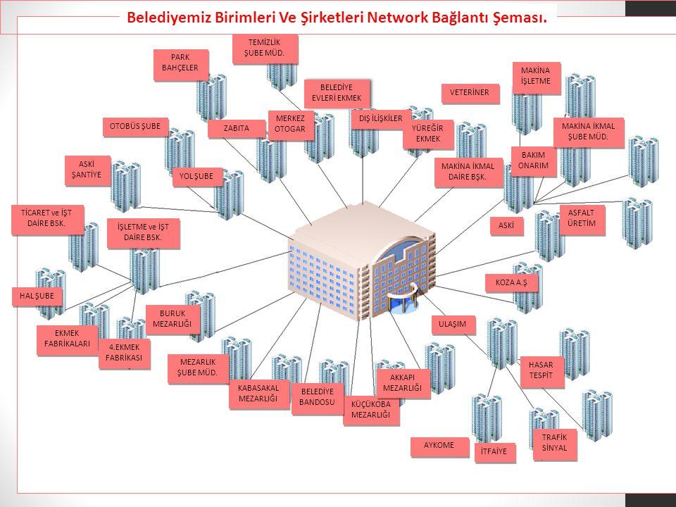 Belediyemiz Birimleri Ve Şirketleri Network Bağlantı Şeması.