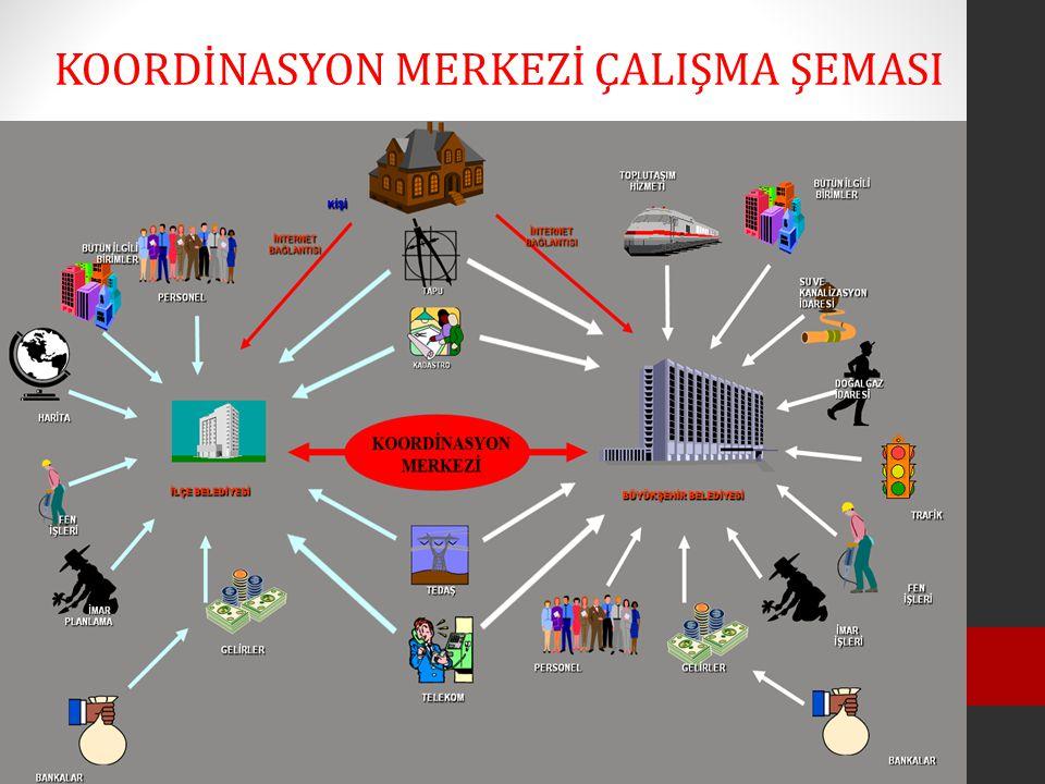 KOORDİNASYON MERKEZİ ÇALIŞMA ŞEMASI