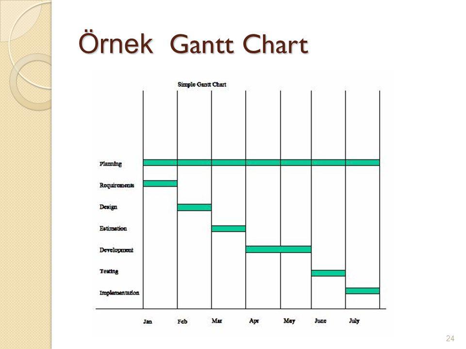 Örnek Gantt Chart