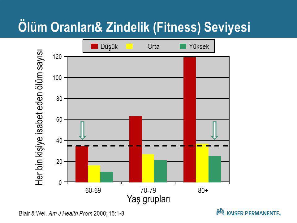 Ölüm Oranları& Zindelik (Fitness) Seviyesi