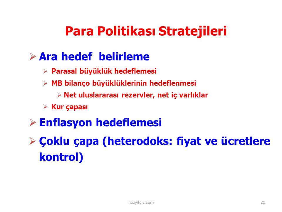 Para Politikası Stratejileri