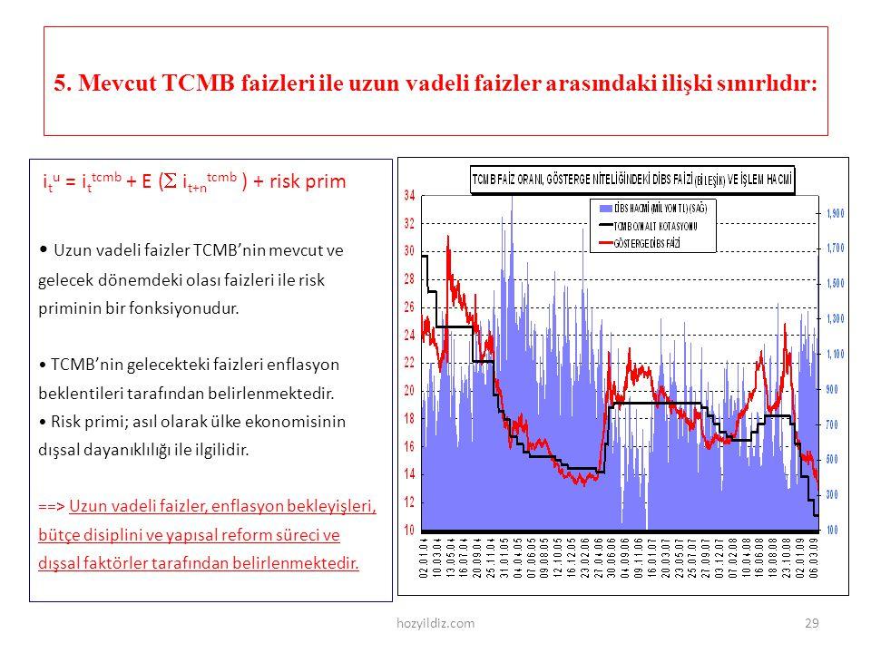5. Mevcut TCMB faizleri ile uzun vadeli faizler arasındaki ilişki sınırlıdır: