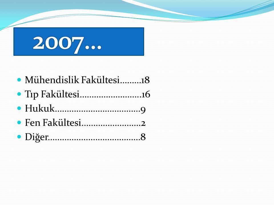 2007… Mühendislik Fakültesi………18 Tıp Fakültesi……………………..16