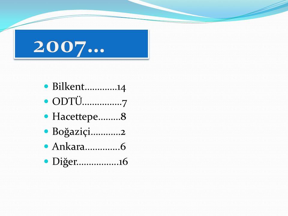2007… Bilkent………….14 ODTÜ…………….7 Hacettepe………8 Boğaziçi…………2