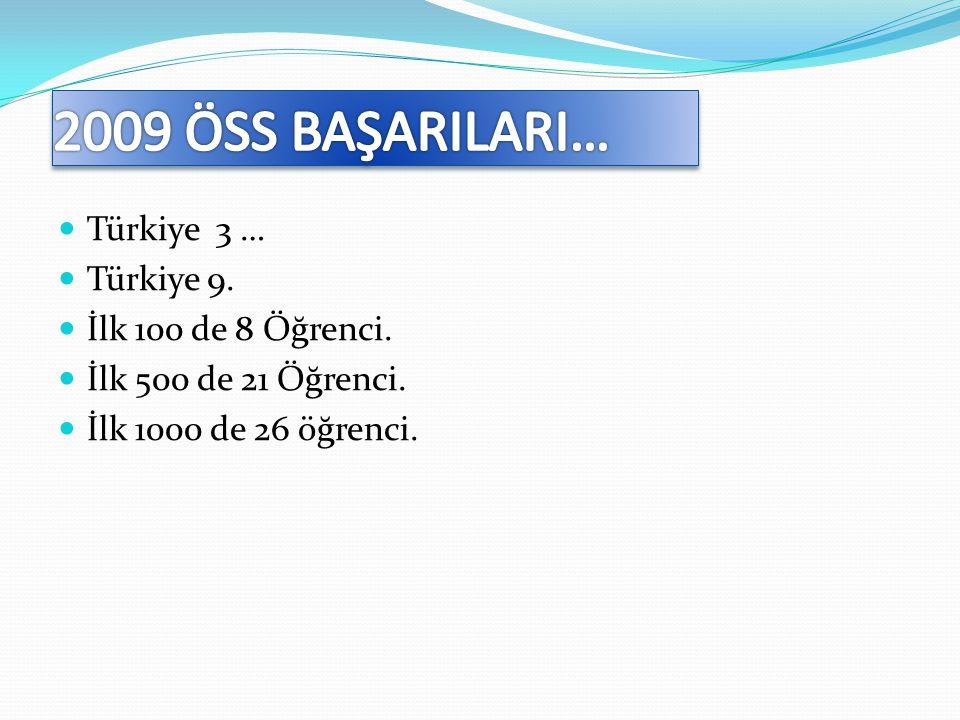 2009 ÖSS BAŞARILARI… Türkiye 3 … Türkiye 9. İlk 100 de 8 Öğrenci.