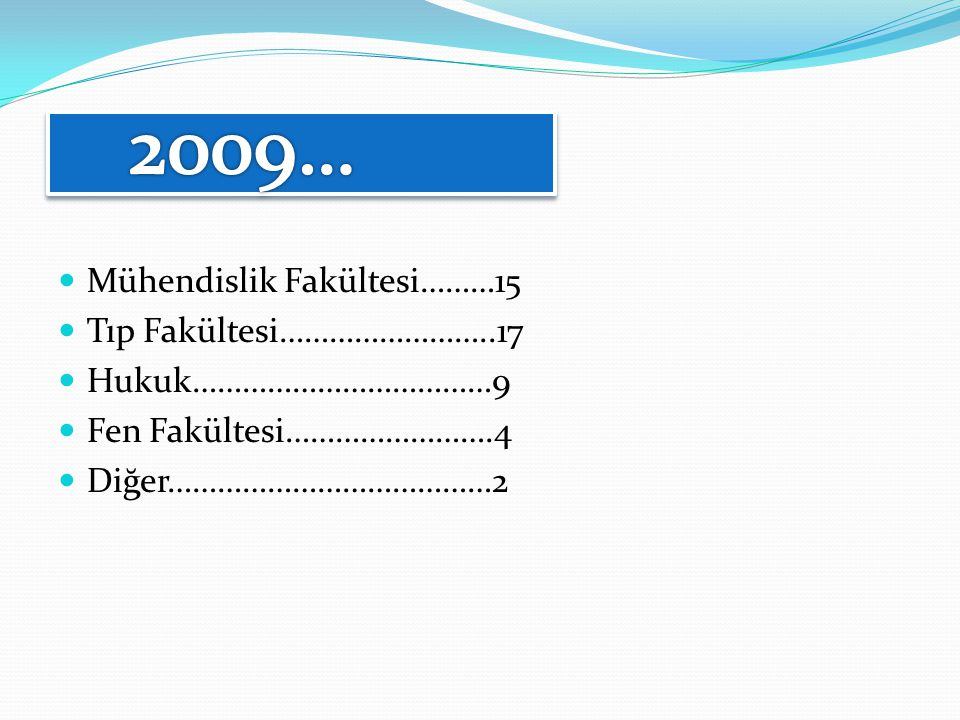 2009… Mühendislik Fakültesi………15 Tıp Fakültesi……………………..17