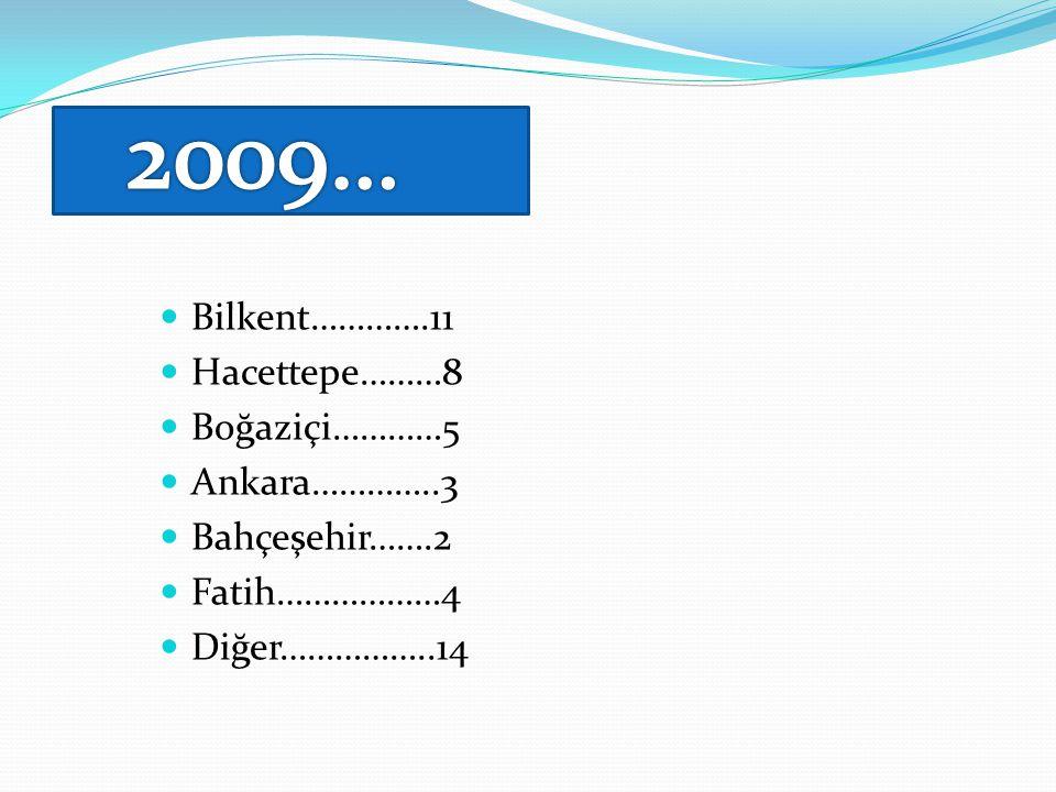 2009… Bilkent………….11 Hacettepe………8 Boğaziçi…………5 Ankara…………..3