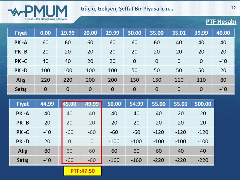 PTF Hesabı Fiyat. 0.00. 19.99. 20.00. 29.99. 30.00. 35.00. 35.01. 39.99. 40.00. PK -A. 60.
