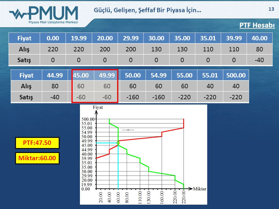 PTF Hesabı Fiyat. 0.00. 19.99. 20.00. 29.99. 30.00. 35.00. 35.01. 39.99. 40.00. Alış. 220.
