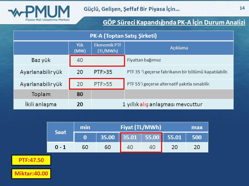 PK-A (Toptan Satış Şirketi)