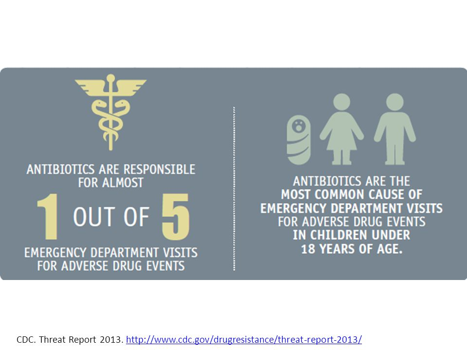 CDC. Threat Report 2013. http://www. cdc