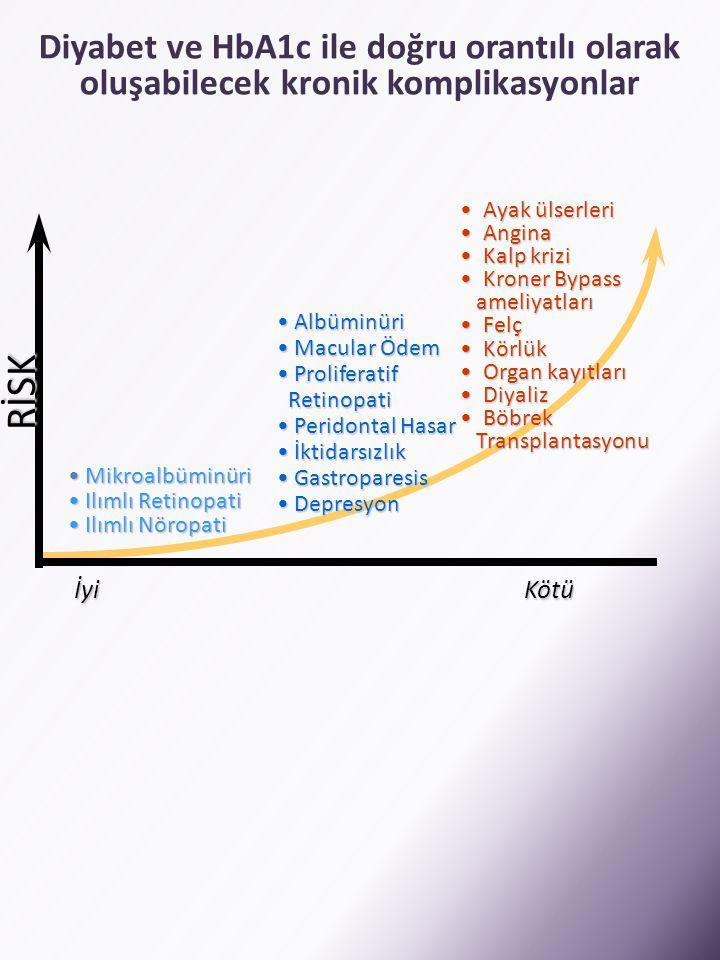 Diyabet ve HbA1c ile doğru orantılı olarak oluşabilecek kronik komplikasyonlar