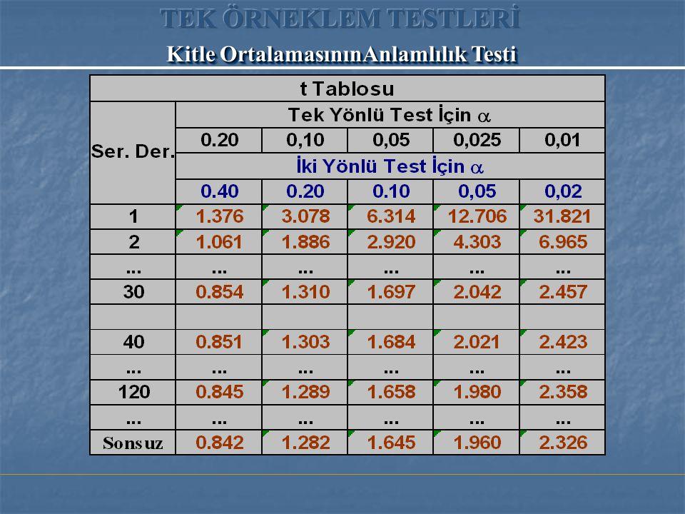 TEK ÖRNEKLEM TESTLERİ Kitle OrtalamasınınAnlamlılık Testi