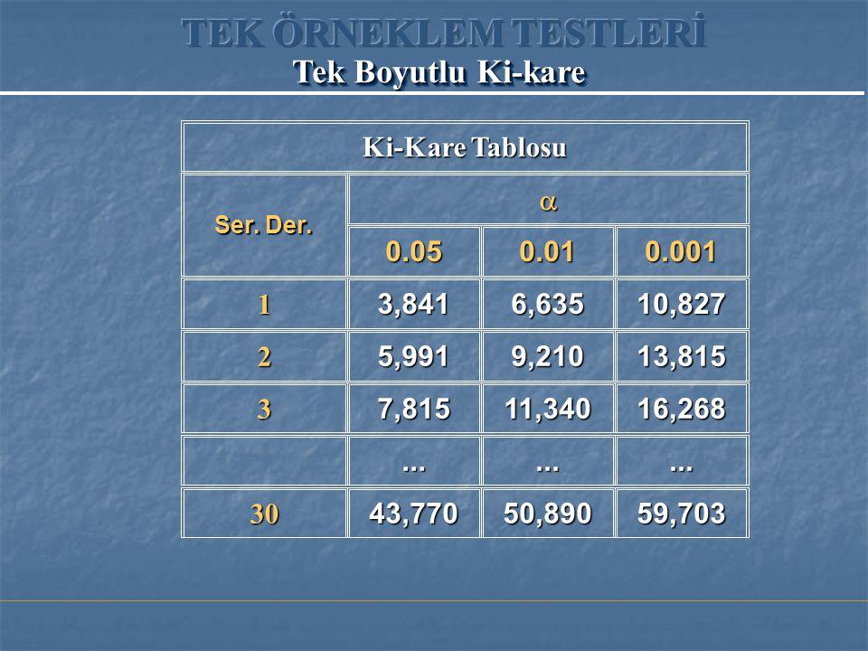 TEK ÖRNEKLEM TESTLERİ Tek Boyutlu Ki-kare Ki-Kare Tablosu a 0.05 0.01