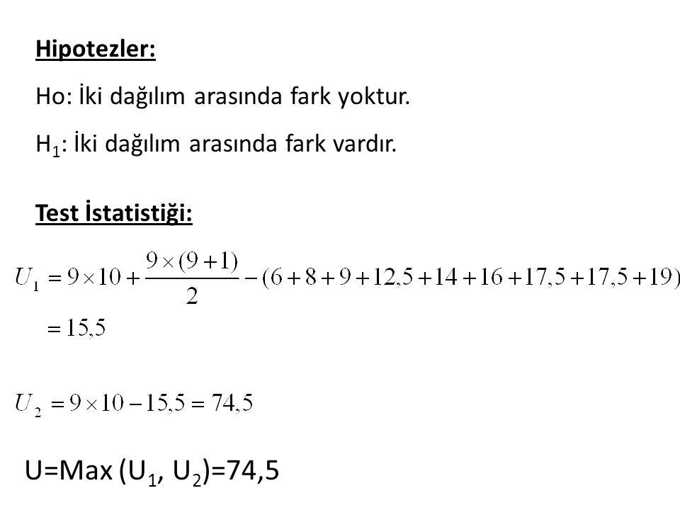 U=Max (U1, U2)=74,5 Hipotezler: Ho: İki dağılım arasında fark yoktur.