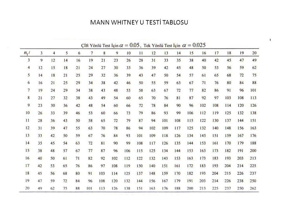 MANN WHITNEY U TESTİ TABLOSU