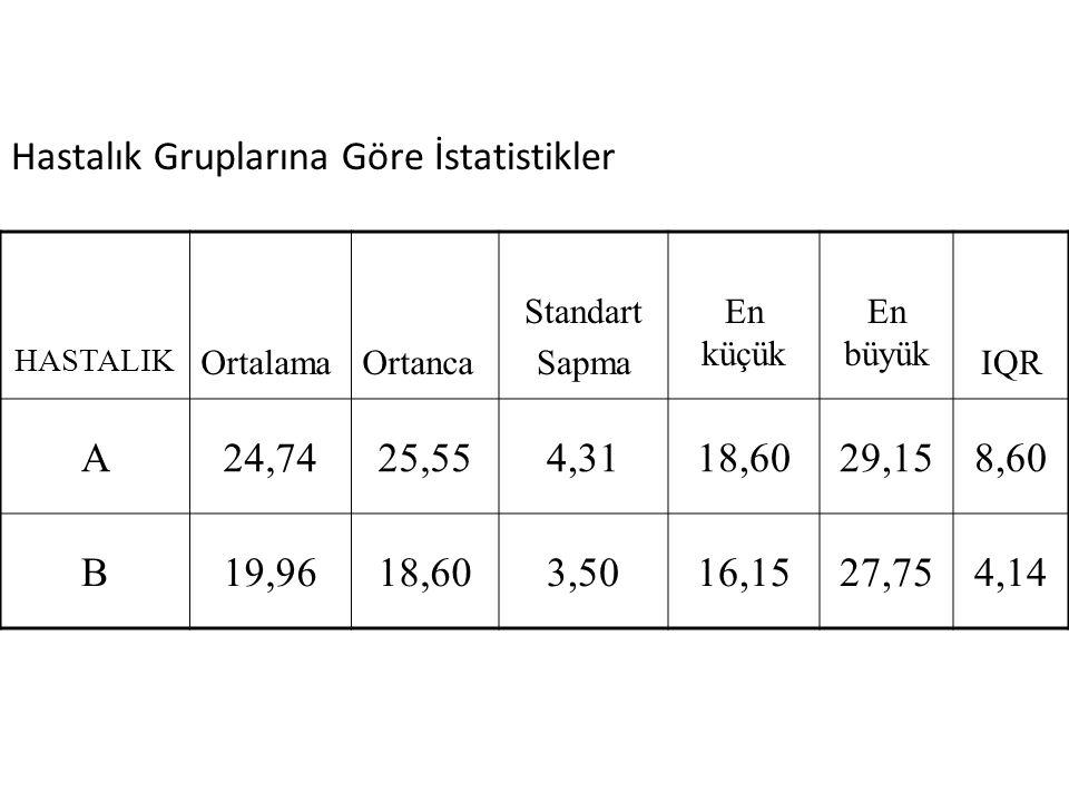 Hastalık Gruplarına Göre İstatistikler A 24,74 25,55 4,31 18,60 29,15