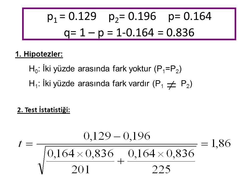 p1 = 0.129 p2= 0.196 p= 0.164 q= 1 – p = 1-0.164 = 0.836 1. Hipotezler: H0: İki yüzde arasında fark yoktur (P1=P2)