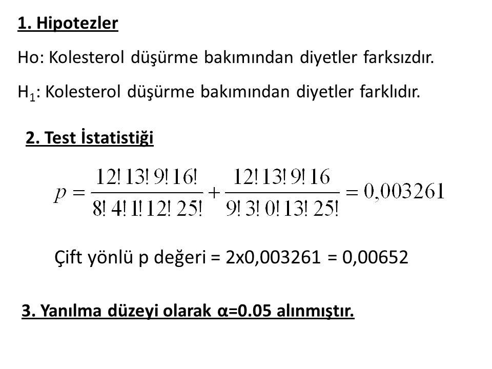 Çift yönlü p değeri = 2x0,003261 = 0,00652 1. Hipotezler