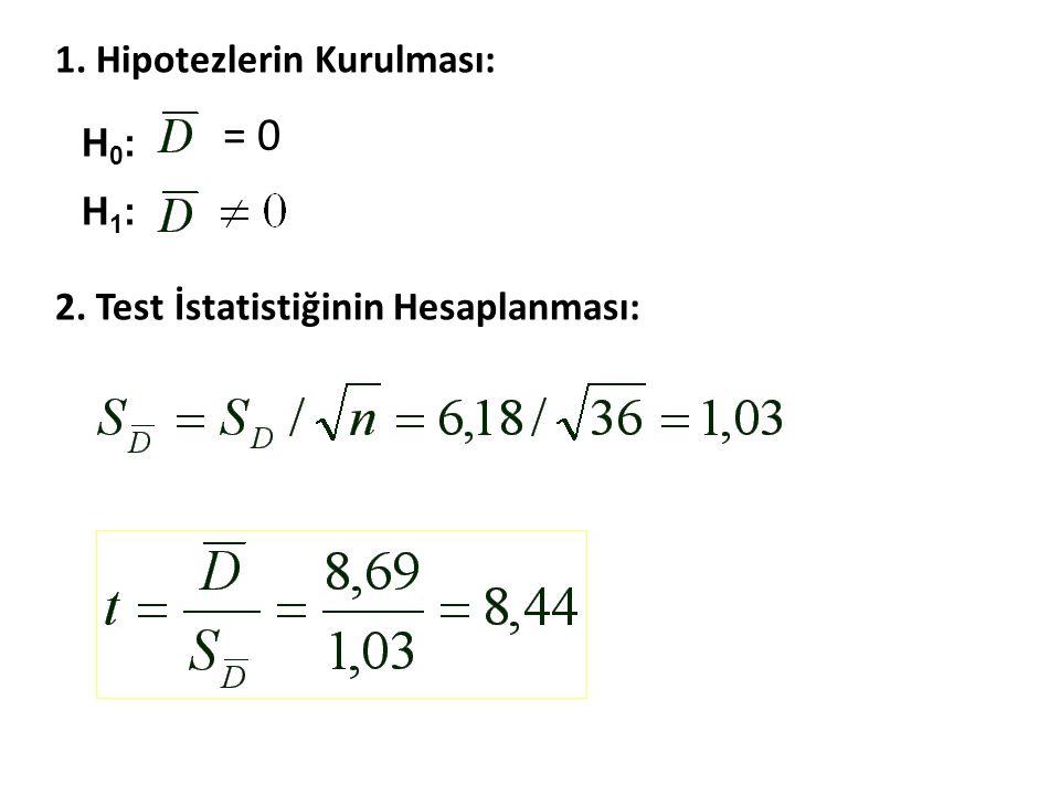 = 0 1. Hipotezlerin Kurulması: 2. Test İstatistiğinin Hesaplanması: