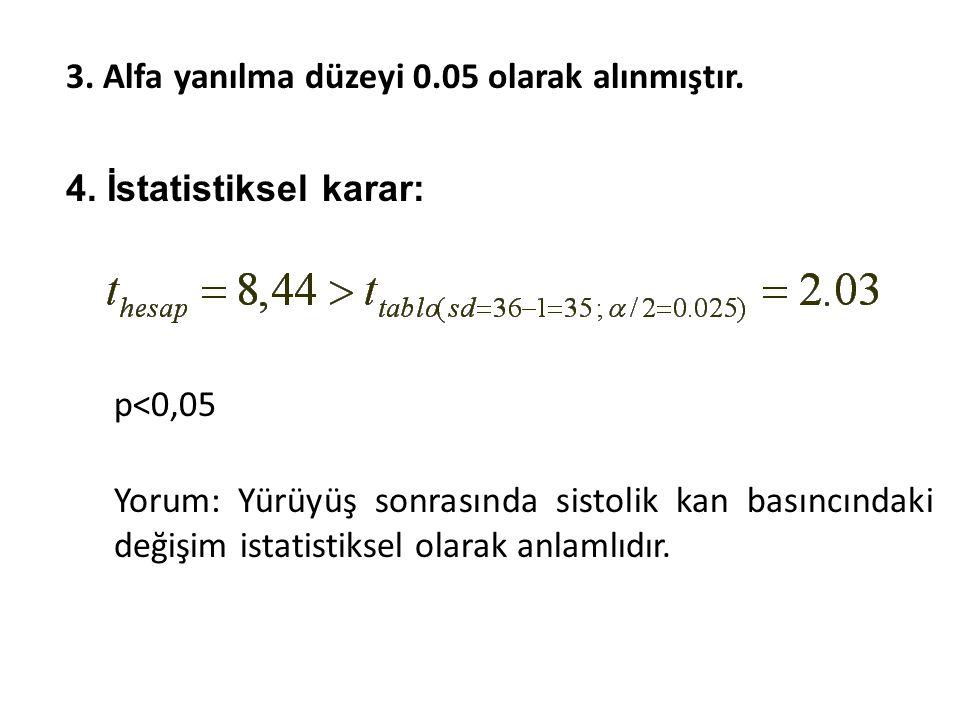 3. Alfa yanılma düzeyi 0.05 olarak alınmıştır.