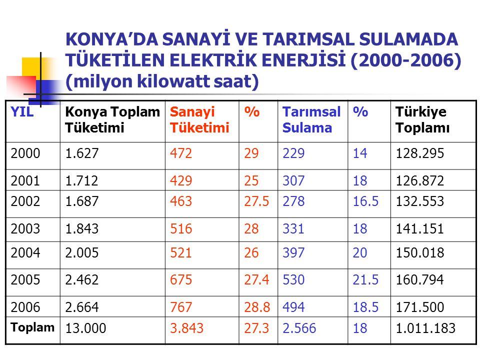 KONYA'DA SANAYİ VE TARIMSAL SULAMADA TÜKETİLEN ELEKTRİK ENERJİSİ (2000-2006) (milyon kilowatt saat)