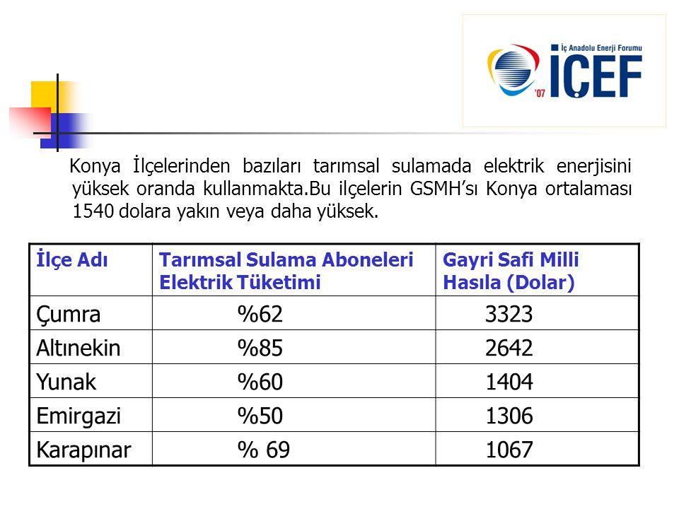 Çumra %62 3323 Altınekin %85 2642 Yunak %60 1404 Emirgazi %50 1306