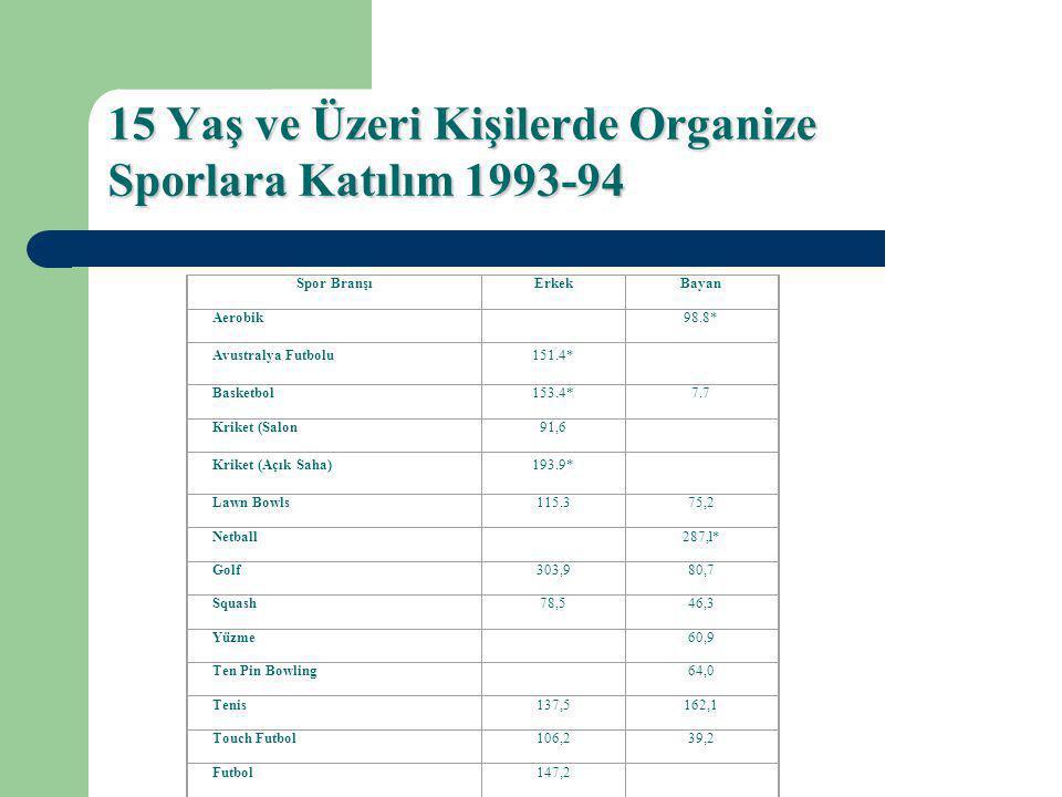 15 Yaş ve Üzeri Kişilerde Organize Sporlara Katılım 1993-94