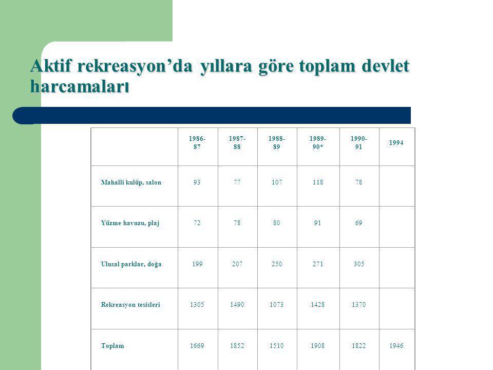 Aktif rekreasyon'da yıllara göre toplam devlet harcamaları