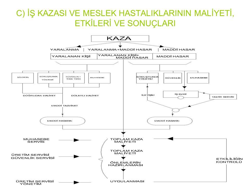 C) İŞ KAZASI VE MESLEK HASTALIKLARININ MALİYETİ, ETKİLERİ VE SONUÇLARI