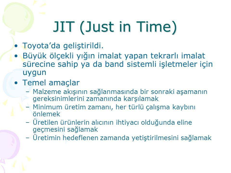 JIT (Just in Time) Toyota'da geliştirildi.