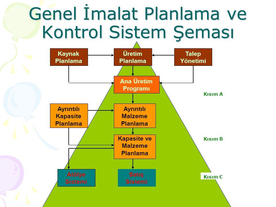 Genel İmalat Planlama ve Kontrol Sistem Şeması