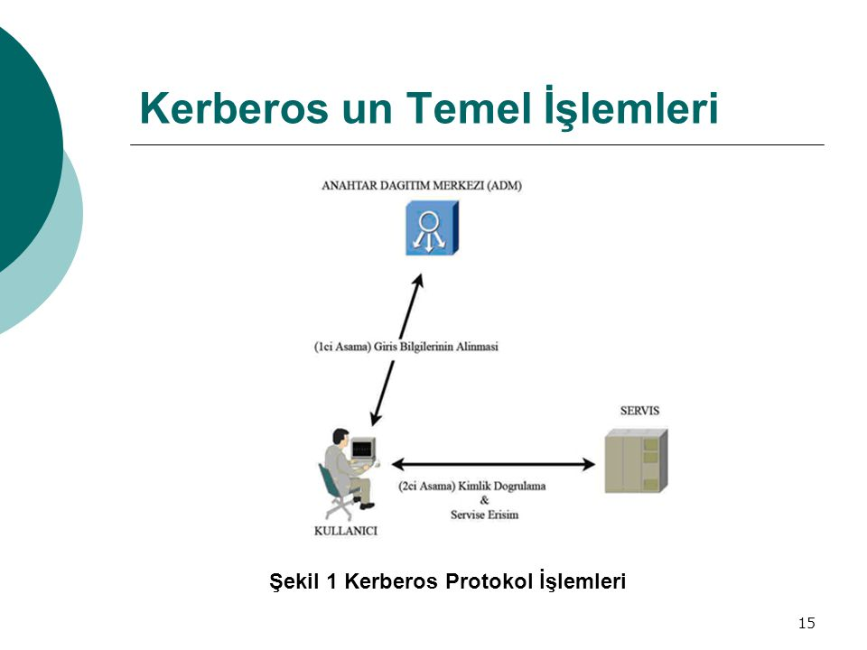 Kerberos un Temel İşlemleri