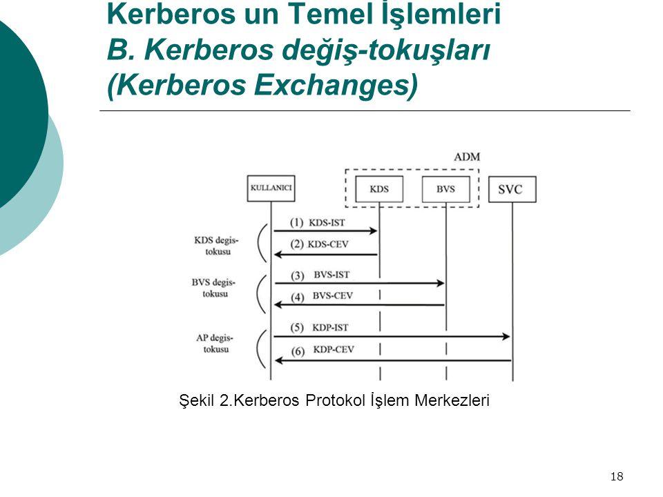 Şekil 2.Kerberos Protokol İşlem Merkezleri