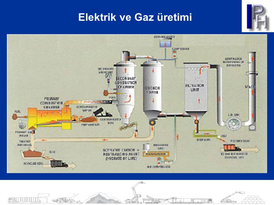 Elektrik ve Gaz üretimi