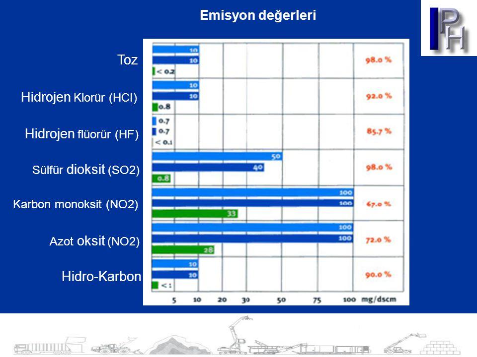 Emisyon değerleri Toz Hidrojen Klorür (HCI) Hidrojen flüorür (HF)