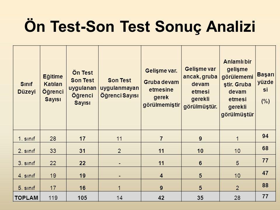 Ön Test-Son Test Sonuç Analizi