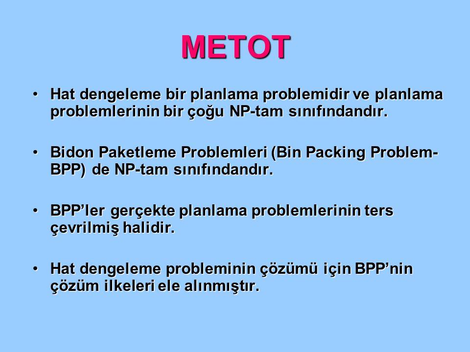 METOT Hat dengeleme bir planlama problemidir ve planlama problemlerinin bir çoğu NP-tam sınıfındandır.