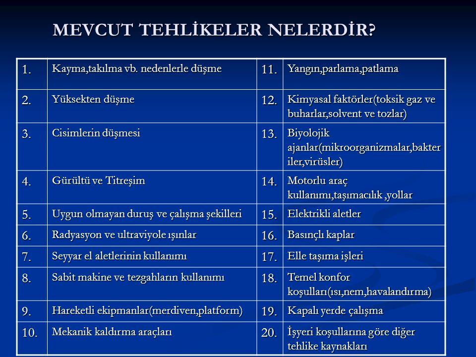 MEVCUT TEHLİKELER NELERDİR
